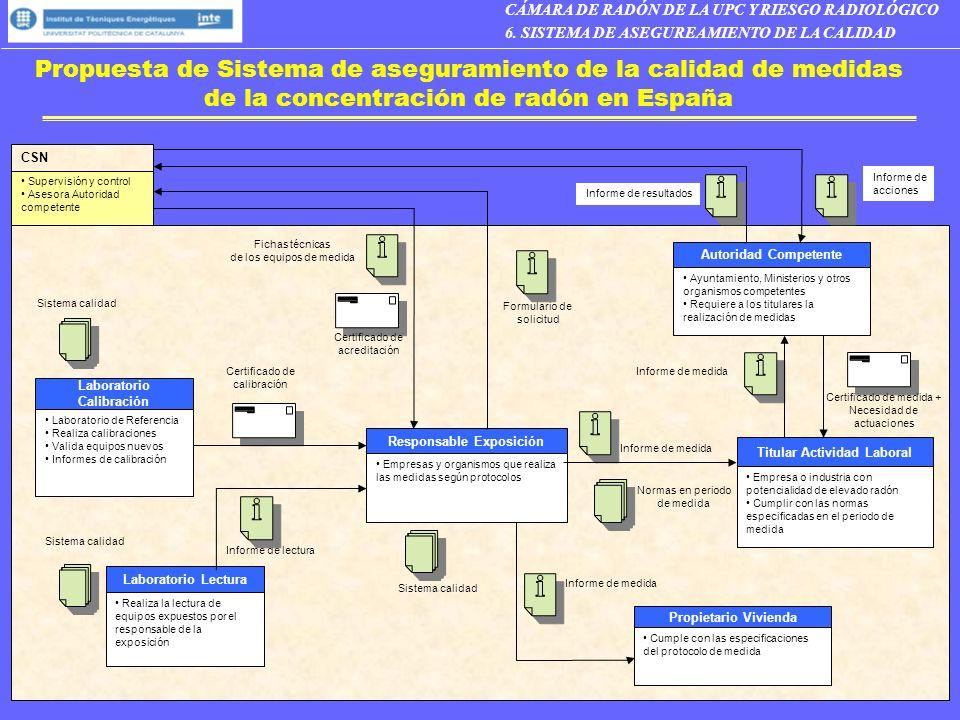 Propuesta de Sistema de aseguramiento de la calidad de medidas de la concentración de radón en España Realiza la lectura de equipos expuestos por el r