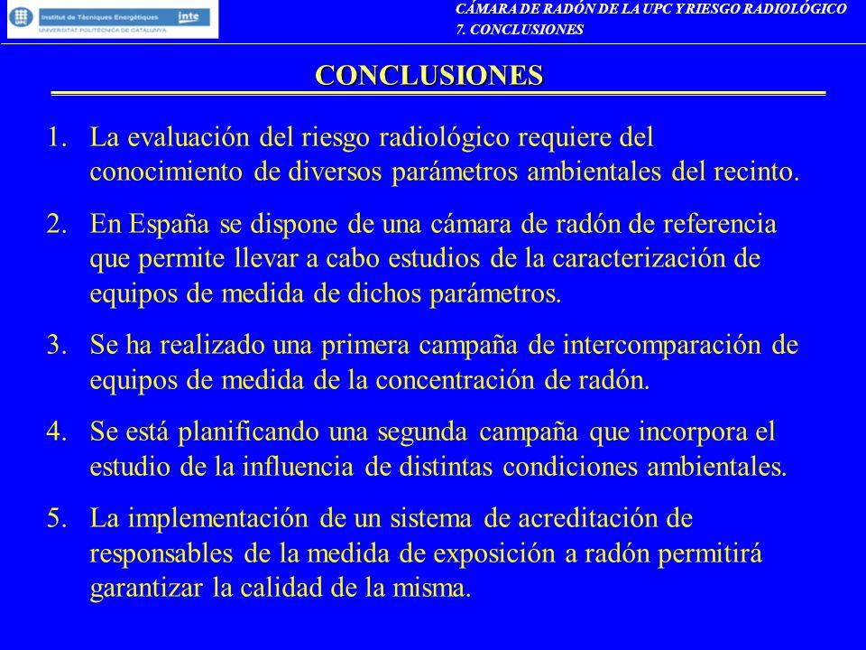 CONCLUSIONES 1.La evaluación del riesgo radiológico requiere del conocimiento de diversos parámetros ambientales del recinto. 2.En España se dispone d