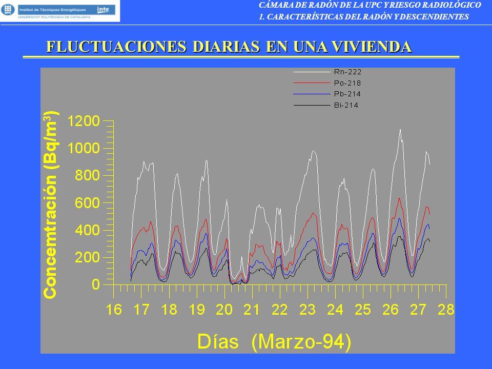 FLUCTUACIONES DIARIAS EN UNA VIVIENDA CÁMARA DE RADÓN DE LA UPC Y RIESGO RADIOLÓGICO 1. CARACTERÍSTICAS DEL RADÓN Y DESCENDIENTES