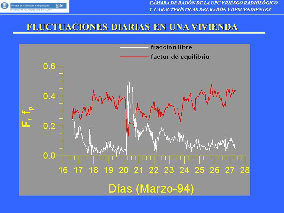 CORRELACIÓN ENTRE F Y fp CÁMARA DE RADÓN DE LA UPC Y RIESGO RADIOLÓGICO 1.