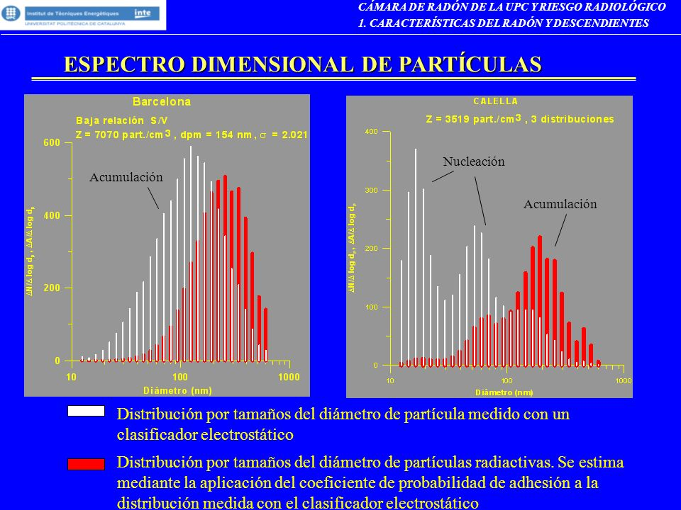 ESPECTRO DIMENSIONAL DE PARTÍCULAS CÁMARA DE RADÓN DE LA UPC Y RIESGO RADIOLÓGICO 1. CARACTERÍSTICAS DEL RADÓN Y DESCENDIENTES Nucleación Acumulación