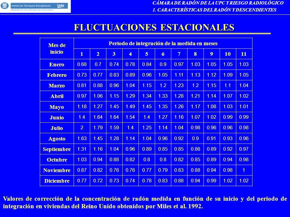 FLUCTUACIONES ESTACIONALES CÁMARA DE RADÓN DE LA UPC Y RIESGO RADIOLÓGICO 1. CARACTERÍSTICAS DEL RADÓN Y DESCENDIENTES Mes de inicio Periodo de integr