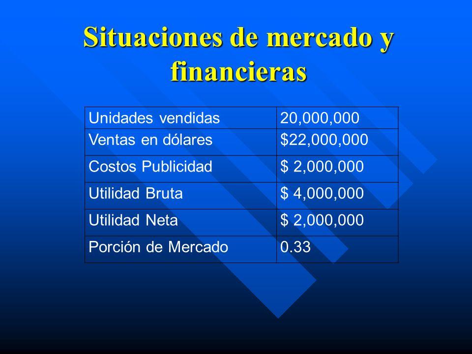 Situaciones de mercado y financieras Unidades vendidas20,000,000 Ventas en dólares$22,000,000 Costos Publicidad$ 2,000,000 Utilidad Bruta$ 4,000,000 U