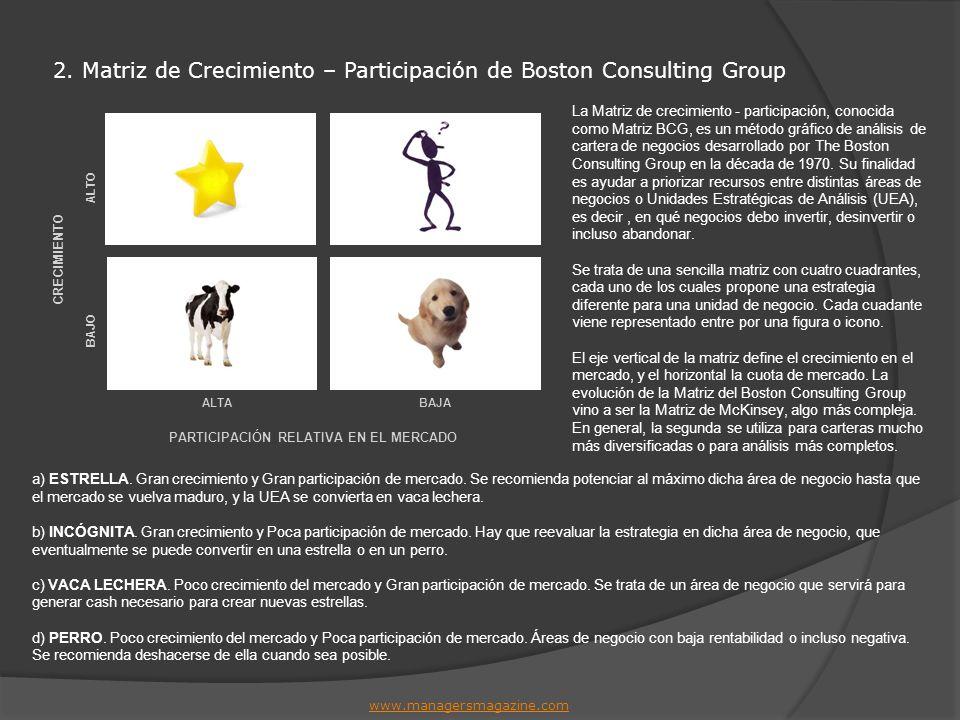 2. Matriz de Crecimiento – Participación de Boston Consulting Group www.managersmagazine.com BAJO ALTO BAJAALTA CRECIMIENTO PARTICIPACIÓN RELATIVA EN
