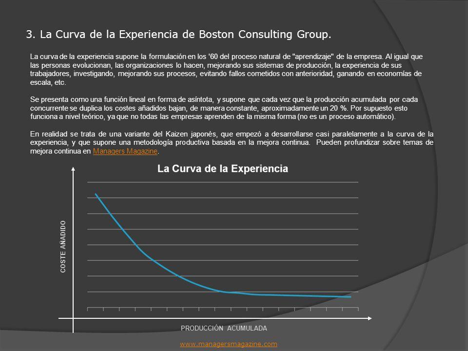 3. La Curva de la Experiencia de Boston Consulting Group. www.managersmagazine.com La curva de la experiencia supone la formulación en los '60 del pro