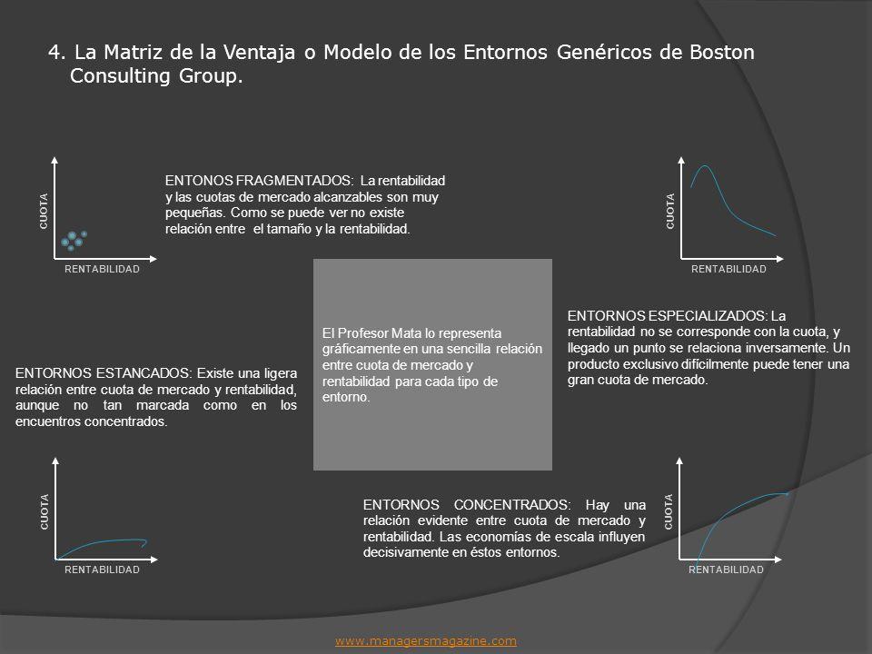 www.managersmagazine.com 4. La Matriz de la Ventaja o Modelo de los Entornos Genéricos de Boston Consulting Group. ENTONOS FRAGMENTADOS: La rentabilid