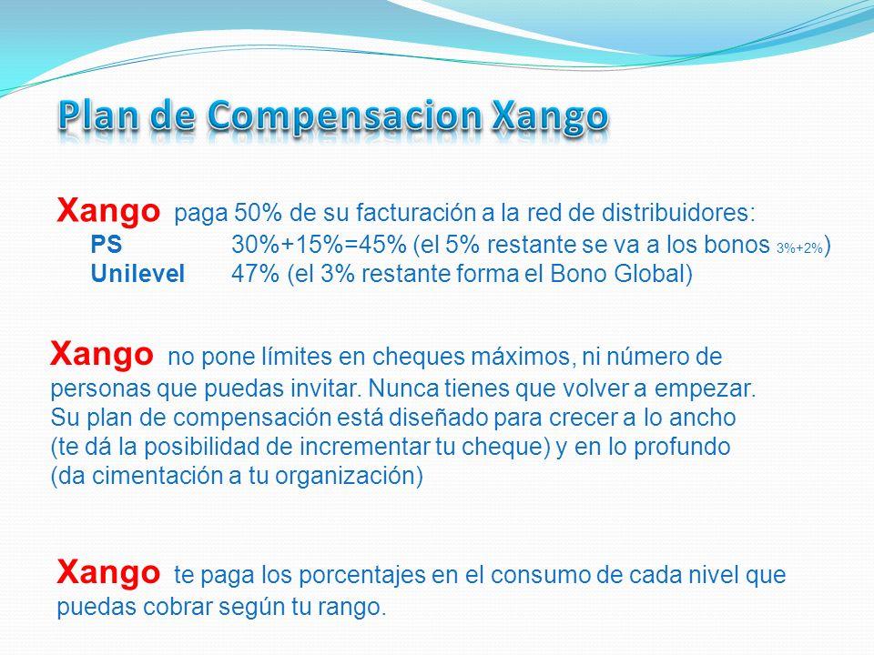 Xango paga 50% de su facturación a la red de distribuidores: PS 30%+15%=45% (el 5% restante se va a los bonos 3%+2% ) Unilevel 47% (el 3% restante for
