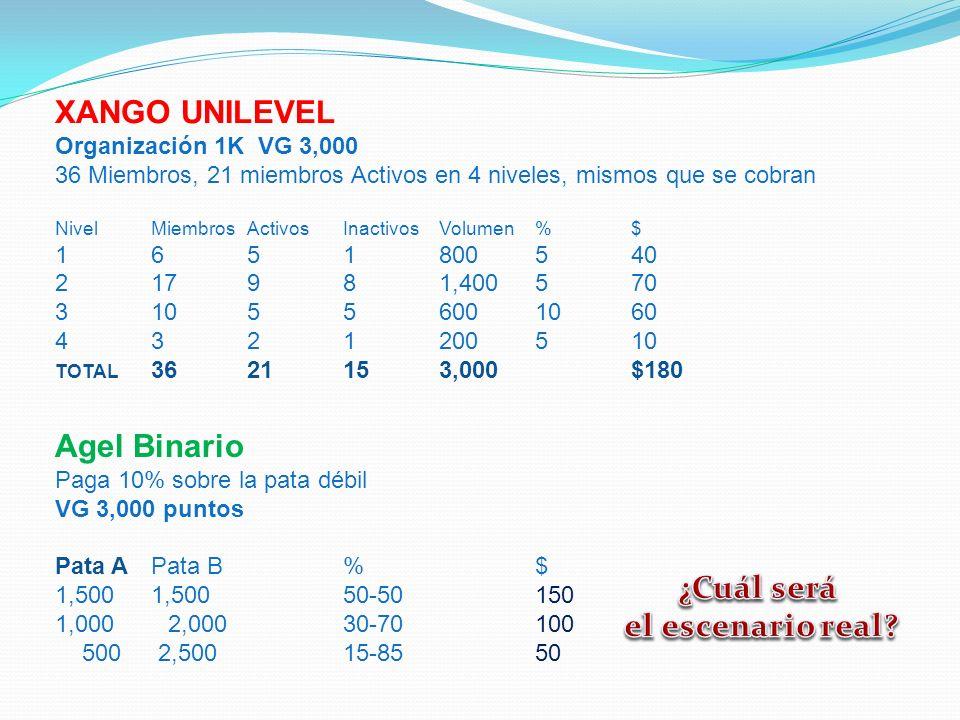 XANGO UNILEVEL Organización 1K VG 3,000 36 Miembros, 21 miembros Activos en 4 niveles, mismos que se cobran NivelMiembrosActivosInactivosVolumen%$ 165