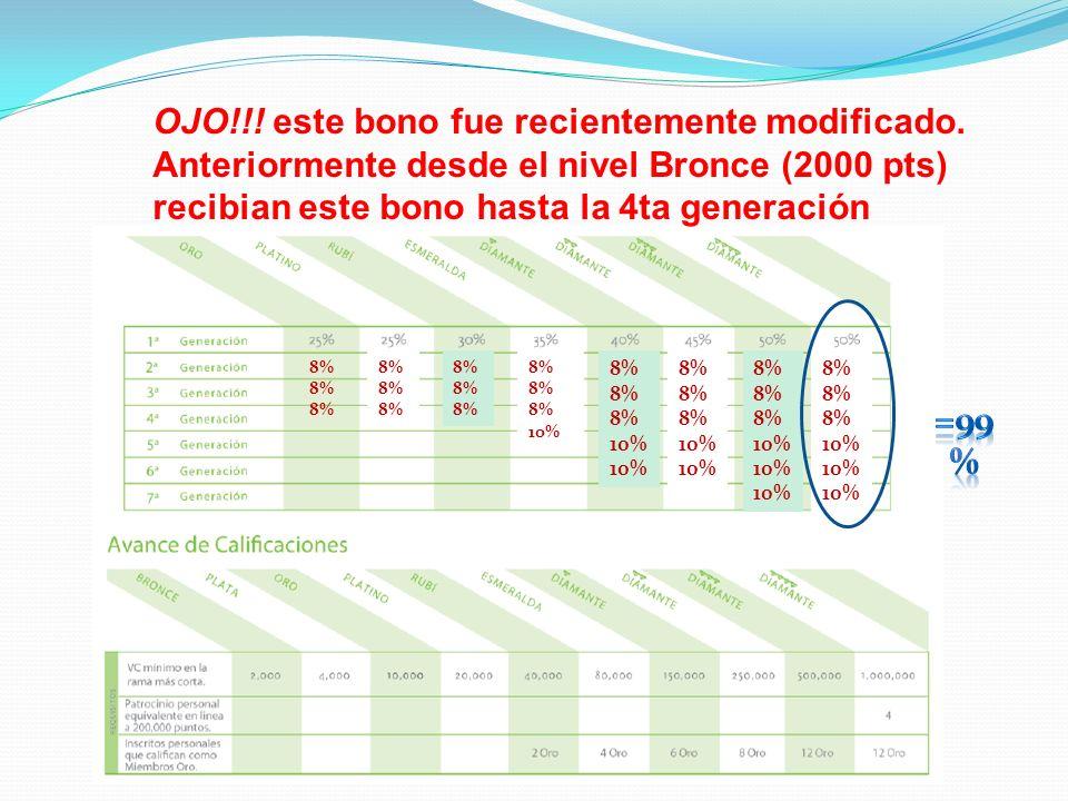 OJO!!! este bono fue recientemente modificado. Anteriormente desde el nivel Bronce (2000 pts) recibian este bono hasta la 4ta generación 8% 10% 8% 10%