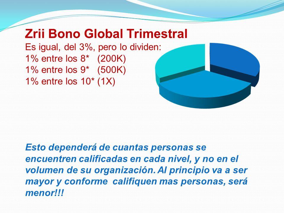 Zrii Bono Global Trimestral Es igual, del 3%, pero lo dividen: 1% entre los 8* (200K) 1% entre los 9* (500K) 1% entre los 10* (1X) Esto dependerá de c