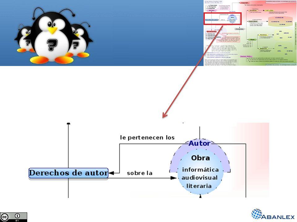 Derechos de autor en el software Creador Obra (software) Surgen los ¡Derechos.