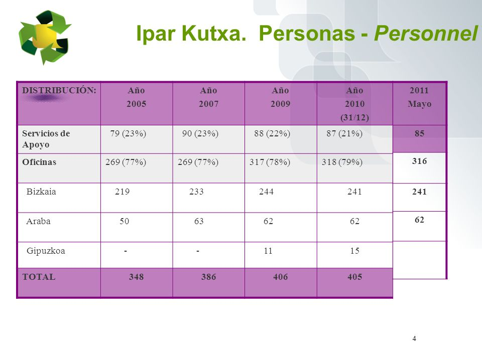 4 DISTRIBUCIÓN:Año 2005 Año 2007 Año 2009 Año 2010 (31/12) Servicios de Apoyo 79 (23%) 90 (23%) 88 (22%) 87 (21%) Oficinas269 (77%) 317 (78%)318 (79%) Bizkaia 219 233 244241 Araba 50 63 62 Gipuzkoa - - 1115 TOTAL348386406405 Ipar Kutxa.