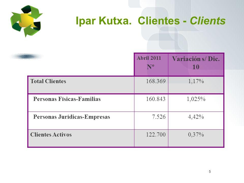 5 Ipar Kutxa. Clientes - Clients Abril 2011 Nº Variación s/ Dic.