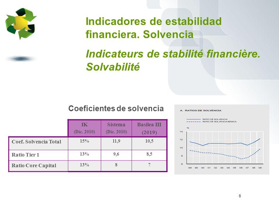 8 Coeficientes de solvencia Indicadores de estabilidad financiera.