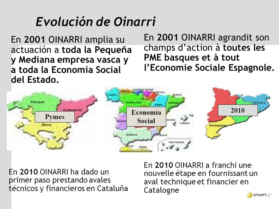 Evolución de Oinarri En 2001 OINARRI amplia su actuación a toda la Pequeña y Mediana empresa vasca y a toda la Economía Social del Estado.