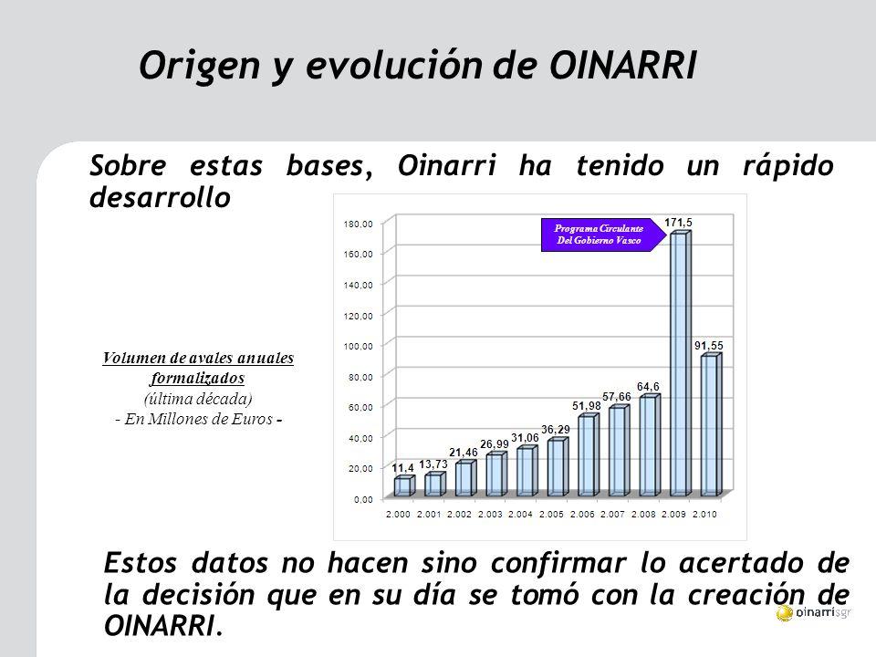 Sobre estas bases, Oinarri ha tenido un rápido desarrollo Origen y evolución de OINARRI Volumen de avales anuales formalizados (última década) - En Millones de Euros - Estos datos no hacen sino confirmar lo acertado de la decisión que en su día se tomó con la creación de OINARRI.