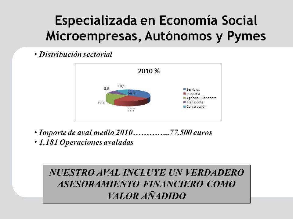 Importe de aval medio 2010…………..77.500 euros 1.181 Operaciones avaladas NUESTRO AVAL INCLUYE UN VERDADERO ASESORAMIENTO FINANCIERO COMO VALOR AÑADIDO Especializada en Economía Social Microempresas, Autónomos y Pymes Distribución sectorial