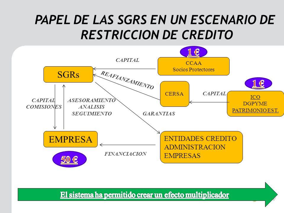 PAPEL DE LAS SGRS EN UN ESCENARIO DE RESTRICCION DE CREDITO SGRs CCAA Socios Protectores EMPRESA ENTIDADES CREDITO ADMINISTRACION EMPRESAS CAPITAL COMISIONES ASESORAMIENTO ANALISIS SEGUIMIENTO GARANTIAS FINANCIACION CERSA REAFIANZAMIENTO ICO DGPYME PATRIMONIO EST.