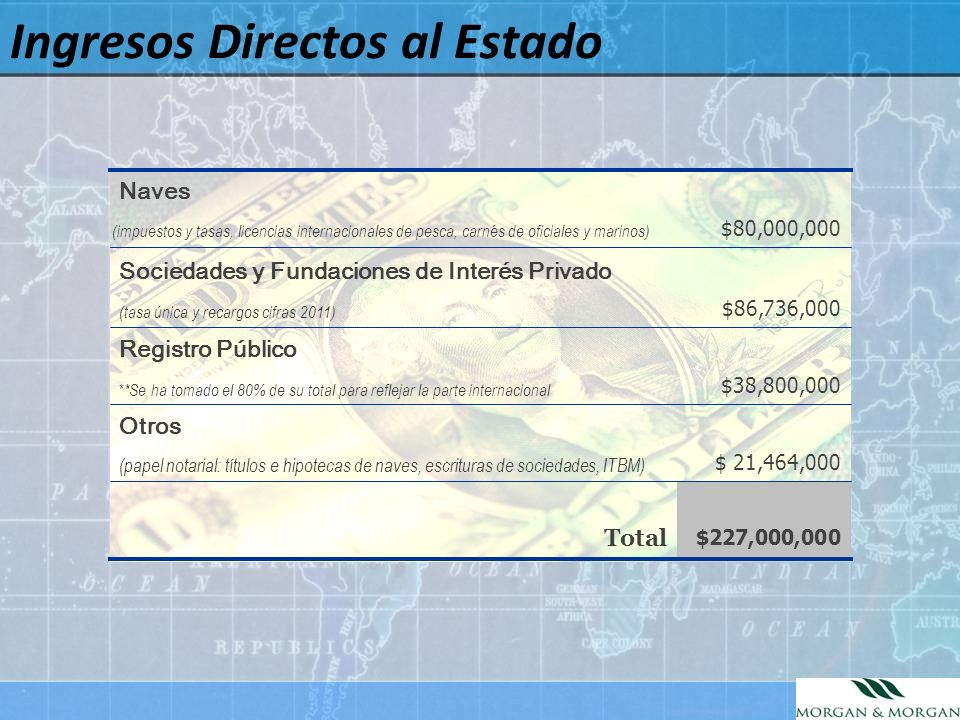 $227,000,000 Total $80,000,000 (impuestos y tasas, licencias internacionales de pesca, carnés de oficiales y marinos) Naves $86,736,000 (tasa única y