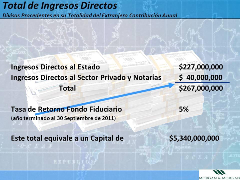 Ingresos Directos al Estado $227,000,000 Ingresos Directos al Sector Privado y Notarías$ 40,000,000 Total$267,000,000 Tasa de Retorno Fondo Fiduciario