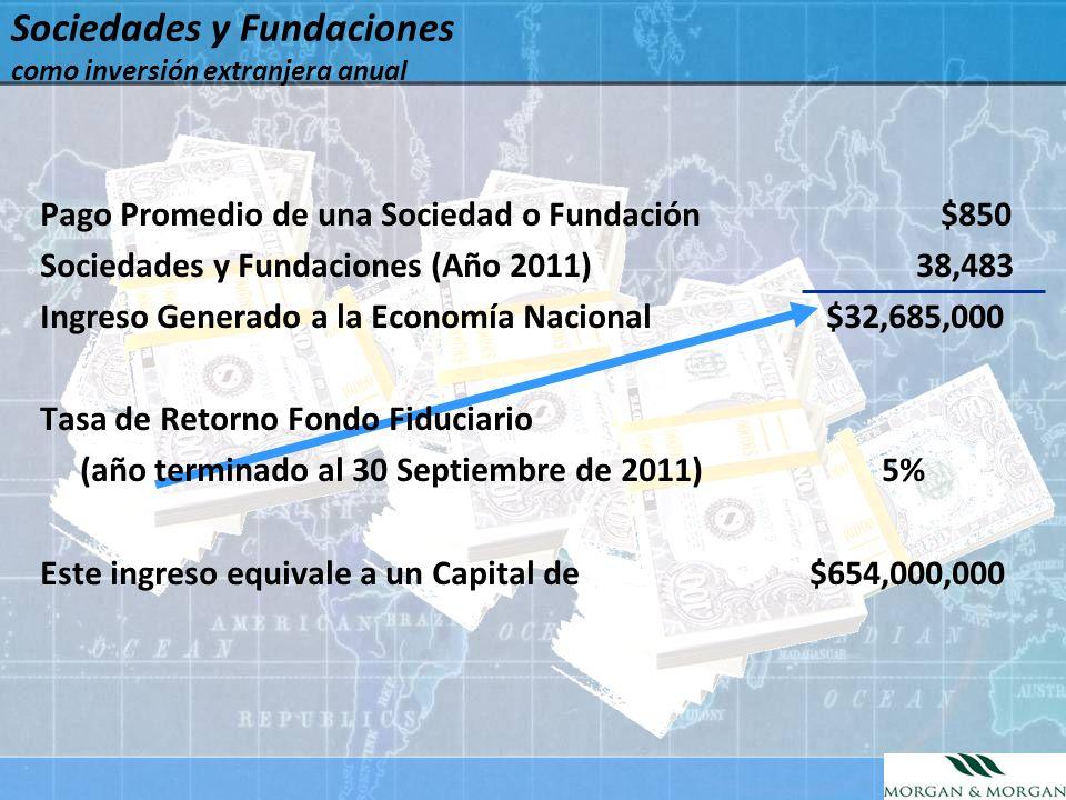 Pago Promedio de una Sociedad o Fundación $850 Sociedades y Fundaciones (Año 2011) 38,483 Ingreso Generado a la Economía Nacional $32,685,000 Tasa de