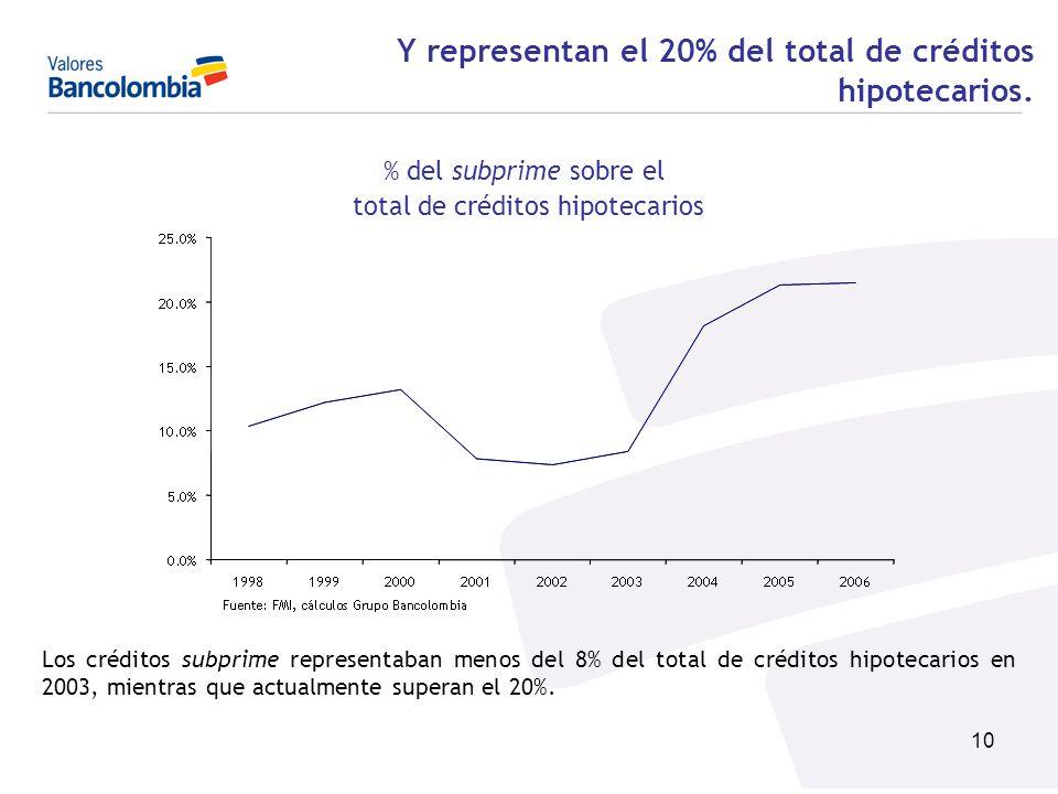 10 Los créditos subprime representaban menos del 8% del total de créditos hipotecarios en 2003, mientras que actualmente superan el 20%. Y representan