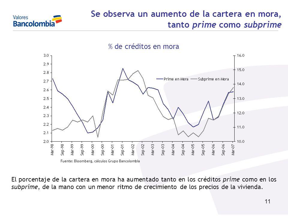 11 Se observa un aumento de la cartera en mora, tanto prime como subprime % de créditos en mora El porcentaje de la cartera en mora ha aumentado tanto