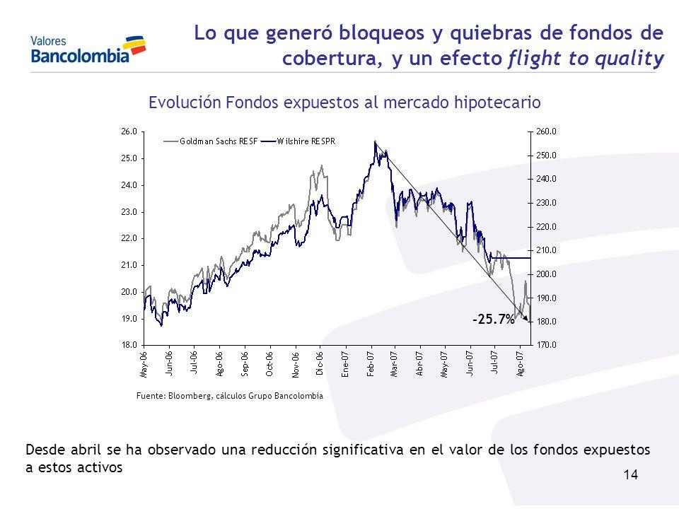 14 Lo que generó bloqueos y quiebras de fondos de cobertura, y un efecto flight to quality Evolución Fondos expuestos al mercado hipotecario Desde abr