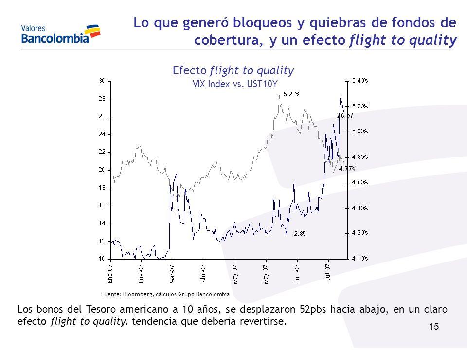 15 Lo que generó bloqueos y quiebras de fondos de cobertura, y un efecto flight to quality Efecto flight to quality VIX Index vs. UST10Y Los bonos del