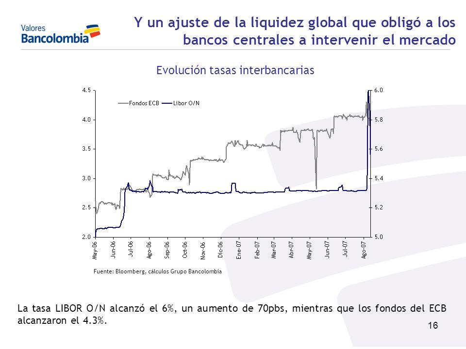 16 Y un ajuste de la liquidez global que obligó a los bancos centrales a intervenir el mercado Evolución tasas interbancarias Fuente: Bloomberg, cálcu