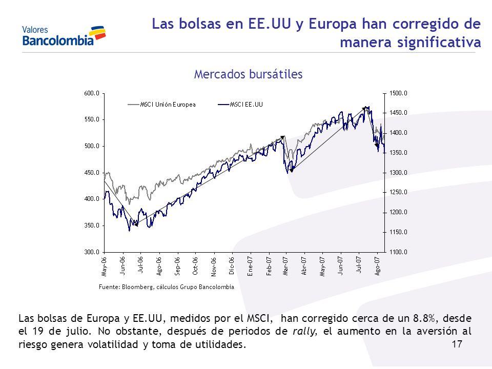 17 Las bolsas en EE.UU y Europa han corregido de manera significativa Mercados bursátiles Fuente: Bloomberg, cálculos Grupo Bancolombia Las bolsas de