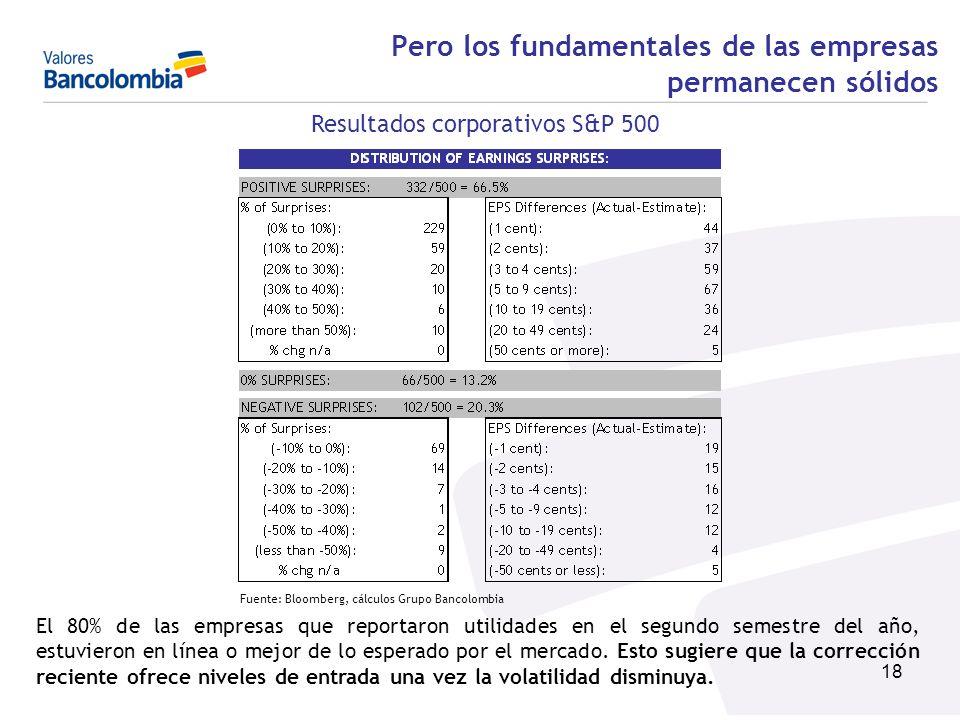 18 Pero los fundamentales de las empresas permanecen sólidos Resultados corporativos S&P 500 El 80% de las empresas que reportaron utilidades en el se