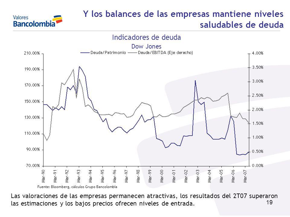 19 Y los balances de las empresas mantiene niveles saludables de deuda Indicadores de deuda Dow Jones Fuente: Bloomberg, cálculos Grupo Bancolombia La