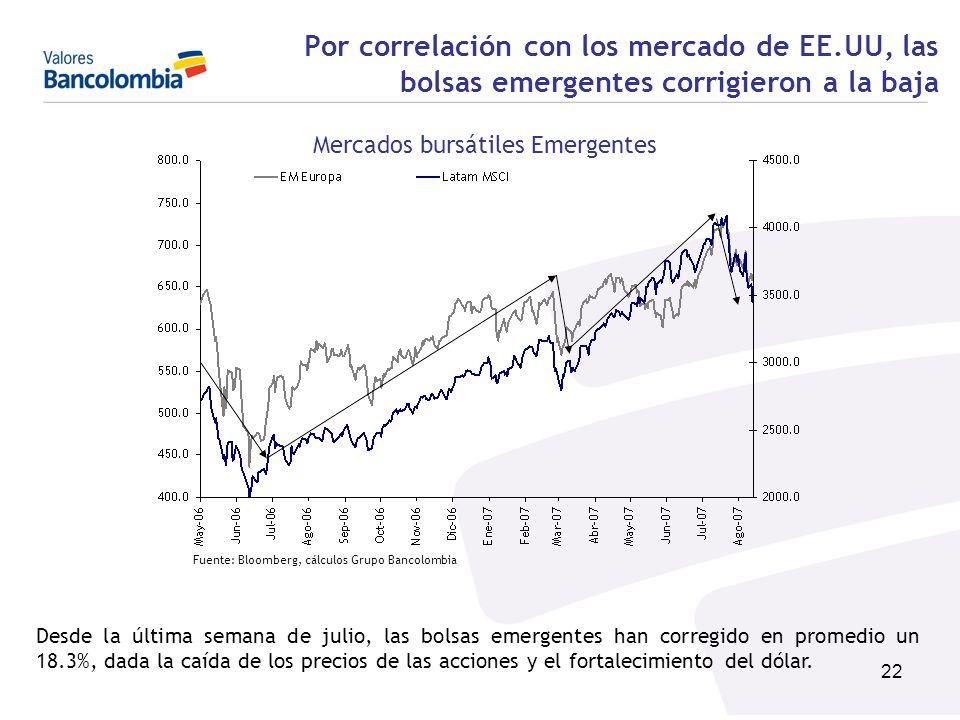 22 Por correlación con los mercado de EE.UU, las bolsas emergentes corrigieron a la baja Mercados bursátiles Emergentes Fuente: Bloomberg, cálculos Gr