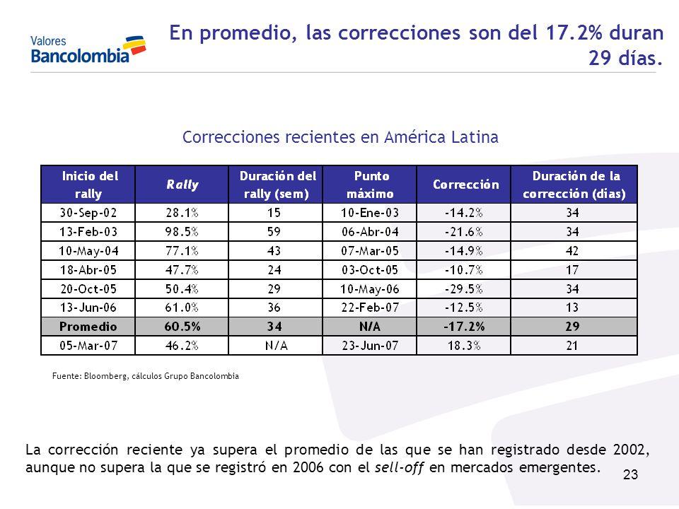 23 En promedio, las correcciones son del 17.2% duran 29 días. Correcciones recientes en América Latina Fuente: Bloomberg, cálculos Grupo Bancolombia L