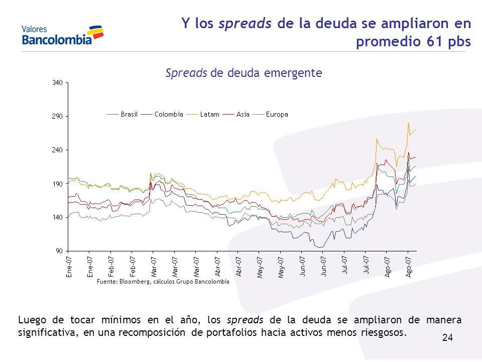 24 Y los spreads de la deuda se ampliaron en promedio 61 pbs Spreads de deuda emergente Fuente: Bloomberg, cálculos Grupo Bancolombia Luego de tocar m