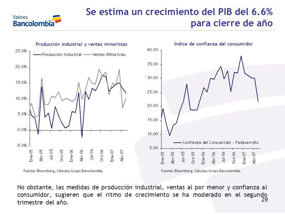 29 Se estima un crecimiento del PIB del 6.6% para cierre de año No obstante, las medidas de producción industrial, ventas al por menor y confianza al