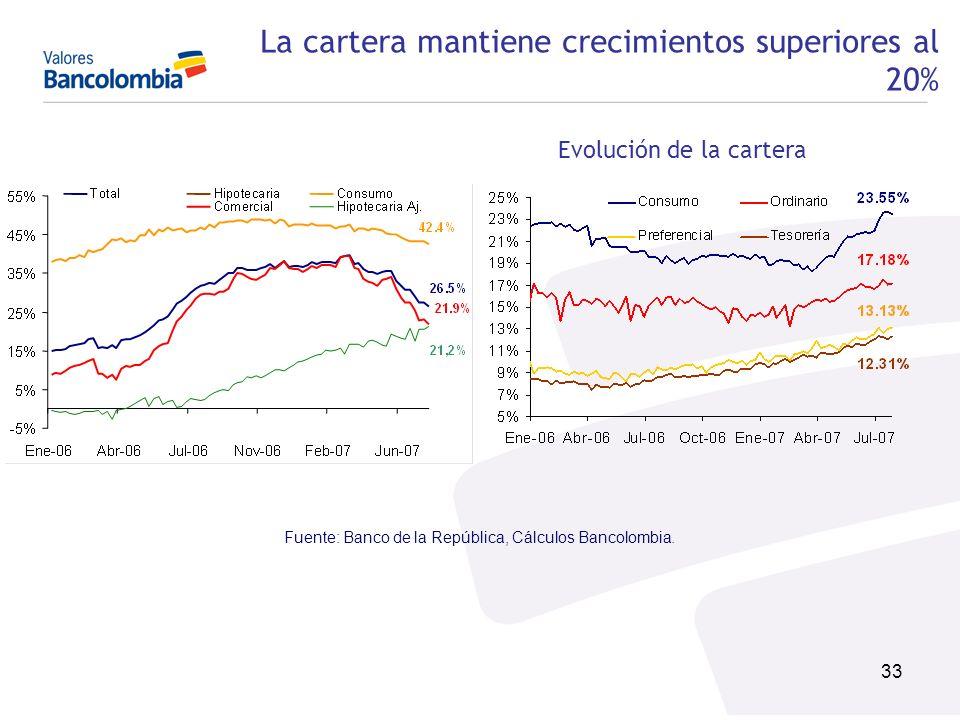 33 La cartera mantiene crecimientos superiores al 20% Evolución de la cartera Fuente: Banco de la República, Cálculos Bancolombia.