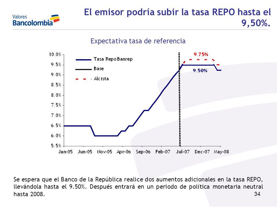 34 El emisor podría subir la tasa REPO hasta el 9,50%. Expectativa tasa de referencia Se espera que el Banco de la República realice dos aumentos adic