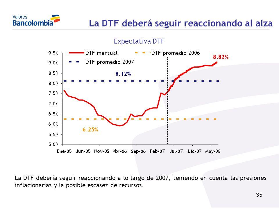 35 La DTF deberá seguir reaccionando al alza La DTF debería seguir reaccionando a lo largo de 2007, teniendo en cuenta las presiones inflacionarias y