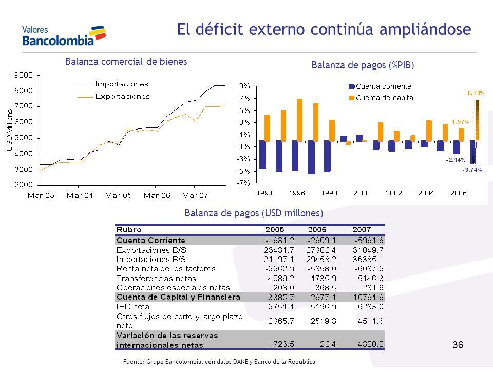 36 Balanza comercial de bienes Balanza de pagos (%PIB) Balanza de pagos (USD millones) El déficit externo continúa ampliándose Fuente: Grupo Bancolomb