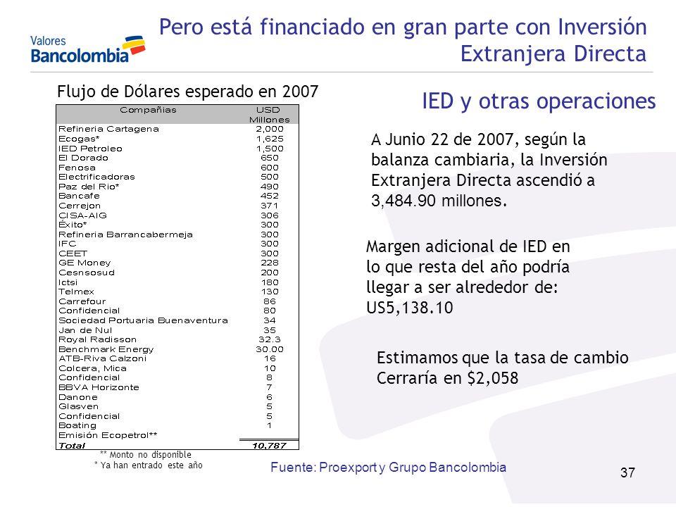 37 A Junio 22 de 2007, según la balanza cambiaria, la Inversión Extranjera Directa ascendió a 3,484.90 millones. Margen adicional de IED en lo que res