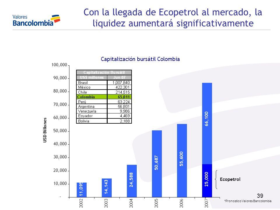 39 Capitalización bursátil Colombia Ecopetrol 11,095 14,143 24,588 50,687 55,600 25,000 66,100 - 10,000 20,000 30,000 40,000 50,000 60,000 70,000 80,0