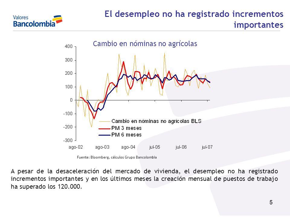 5 Fuente: Bloomberg, cálculos Grupo Bancolombia A pesar de la desaceleración del mercado de vivienda, el desempleo no ha registrado incrementos import
