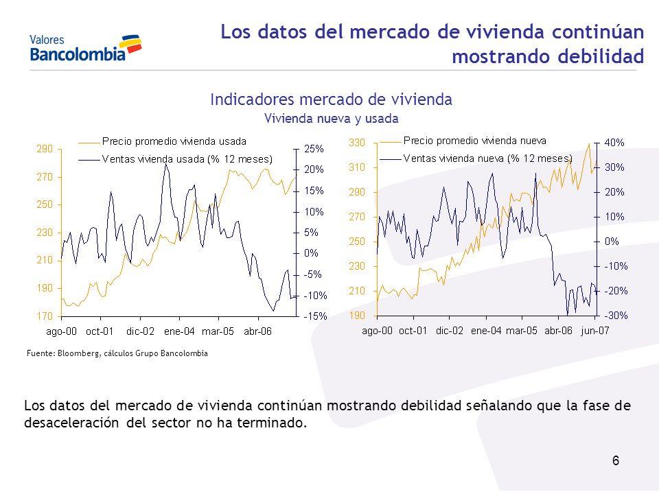 6 Fuente: Bloomberg, cálculos Grupo Bancolombia Los datos del mercado de vivienda continúan mostrando debilidad señalando que la fase de desaceleració