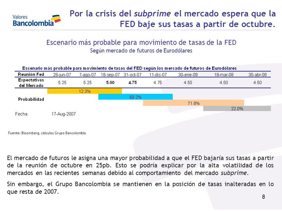 8 El mercado de futuros le asigna una mayor probabilidad a que el FED bajaría sus tasas a partir de la reunión de octubre en 25pb. Esto se podría expl