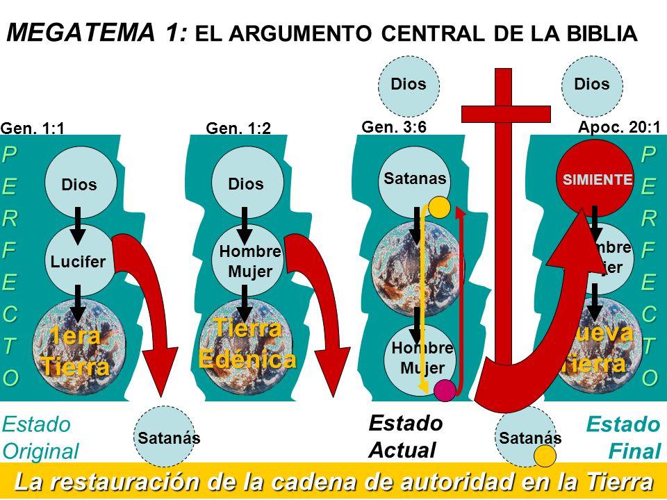 La restauración de la cadena de autoridad en la Tierra Satanás MEGATEMA 1: EL ARGUMENTO CENTRAL DE LA BIBLIA Estado Original Estado Actual PERFECTOPER
