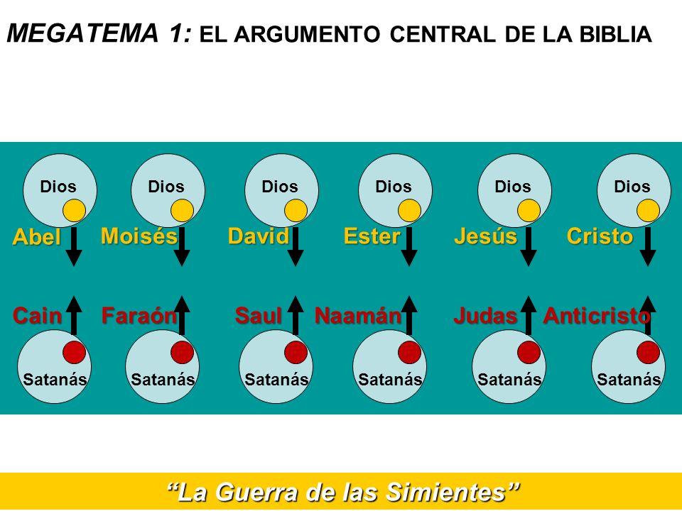 La Guerra de las Simientes MEGATEMA 1: EL ARGUMENTO CENTRAL DE LA BIBLIA Dios Satanás Abel Cain Dios Satanás Moisés Faraón Dios Satanás David Saul Dio