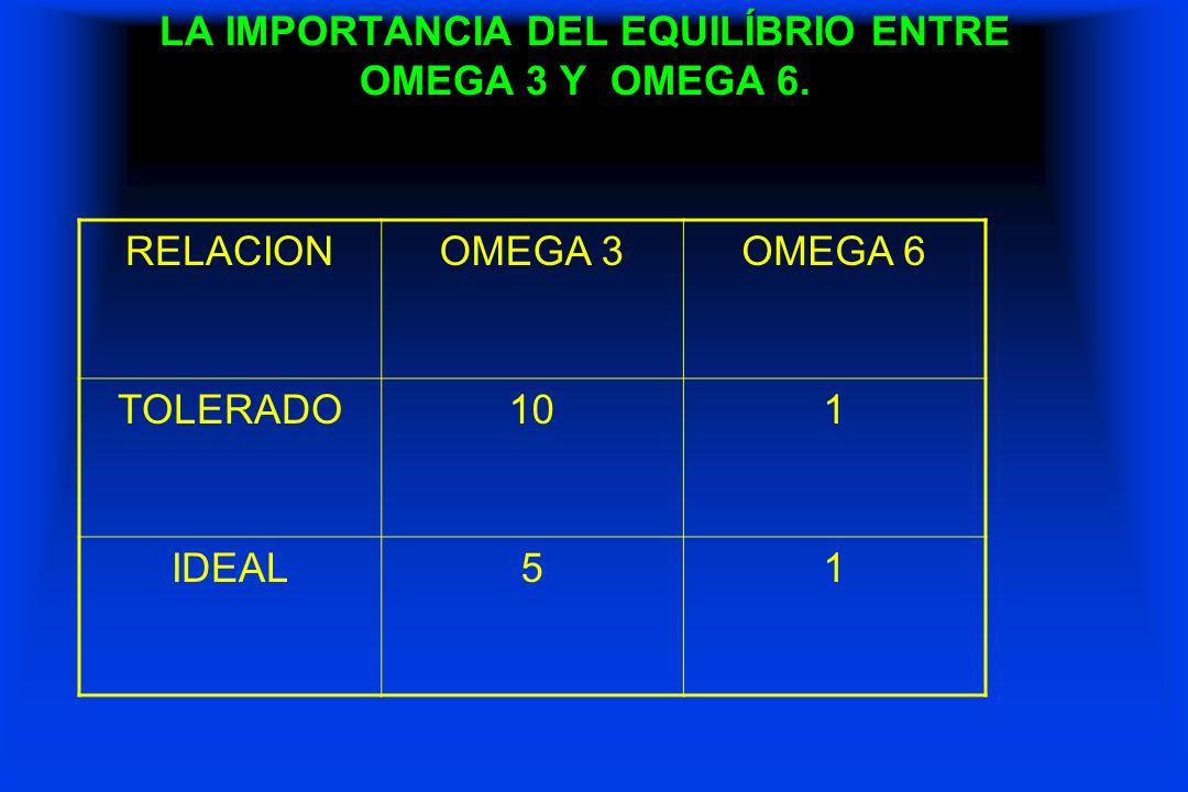 LA IMPORTANCIA DEL EQUILÍBRIO ENTRE OMEGA 3 Y OMEGA 6. RELACIONOMEGA 3OMEGA 6 TOLERADO101 IDEAL51