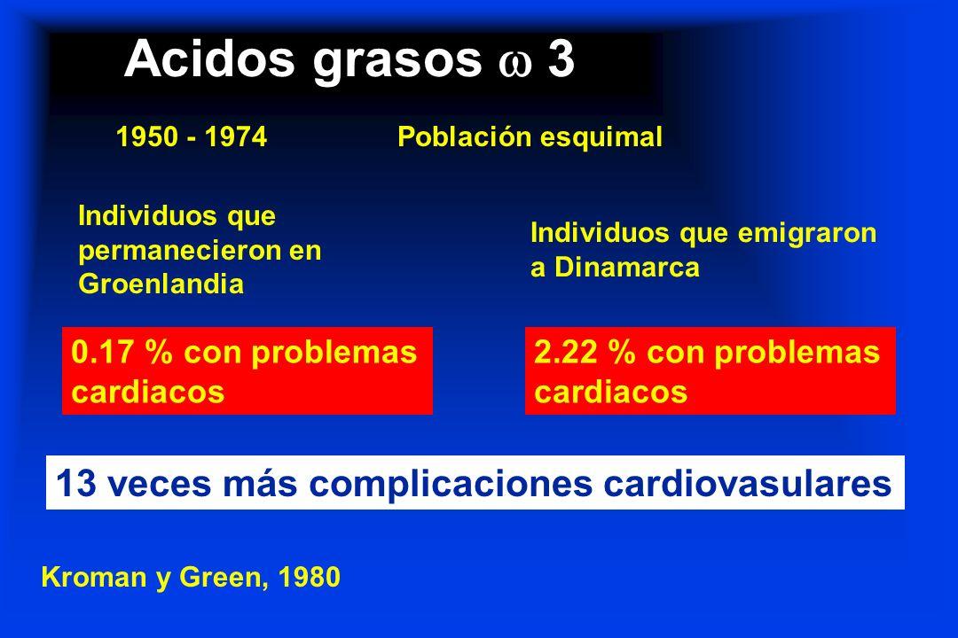 Acidos grasos 3 Kroman y Green, 1980 1950 - 1974Población esquimal Individuos que permanecieron en Groenlandia Individuos que emigraron a Dinamarca 0.